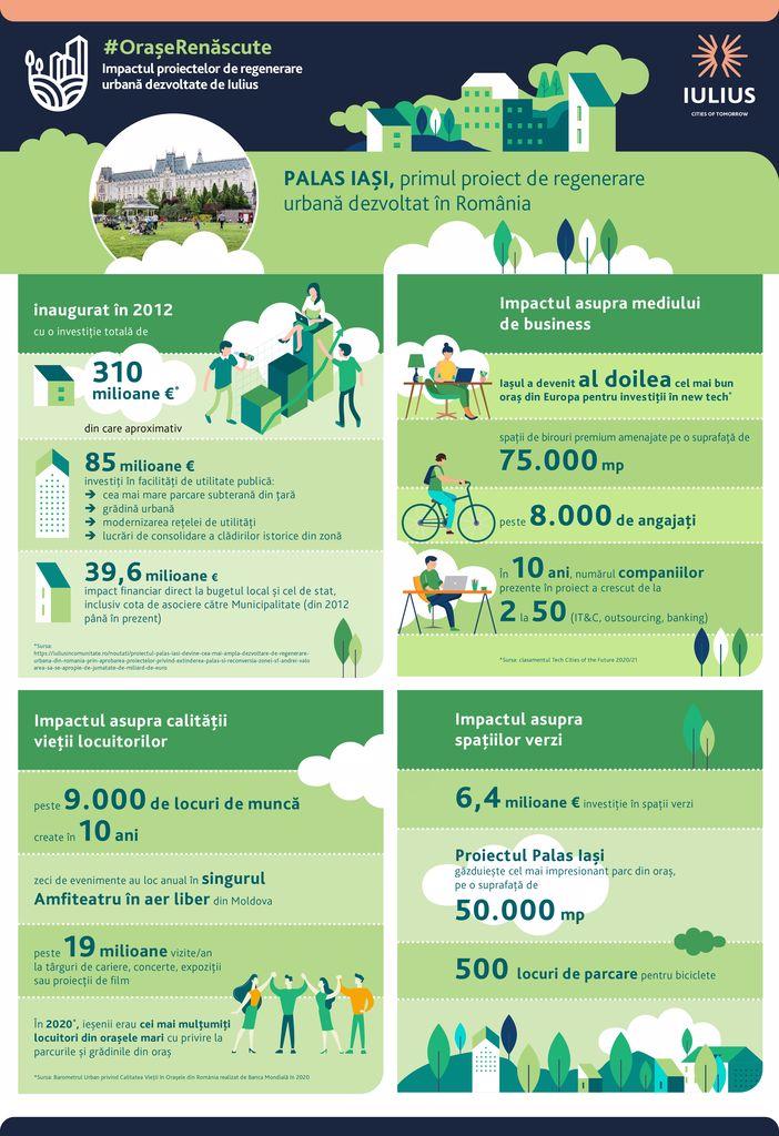 Infografic_Orase Renascute_Palas Iasi_702x1024